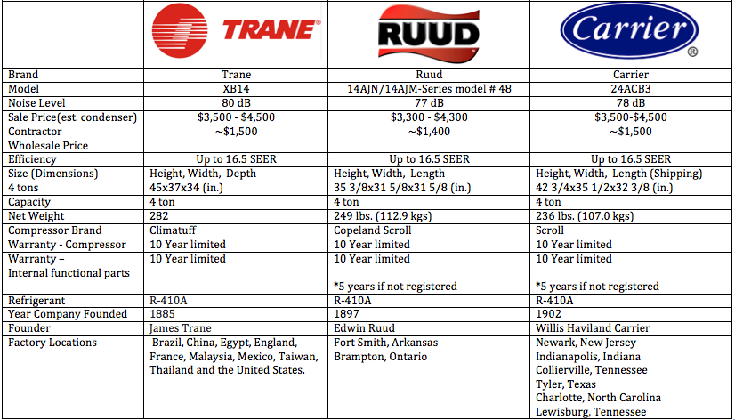 trane vs carrier vs ruud which is the best residential ac unit brand chart of data compare trane ruud and carrier mid efficiency models