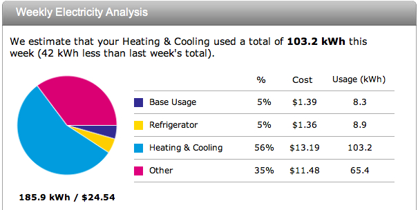Estimated Energy Usage for a real house in Houston, TX - Air Conditioning and Heating. Refrigerator etc