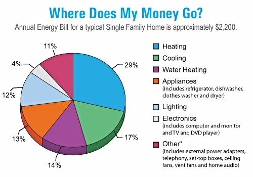 Energy Star Single Family Home Utility Bill chart