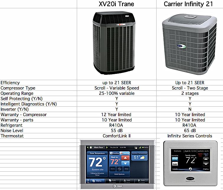 Carrier infinity 21 vs Trane XV20i