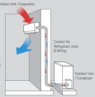 Ductless Mini Split Installer Houston Tx on hvac split system diagram