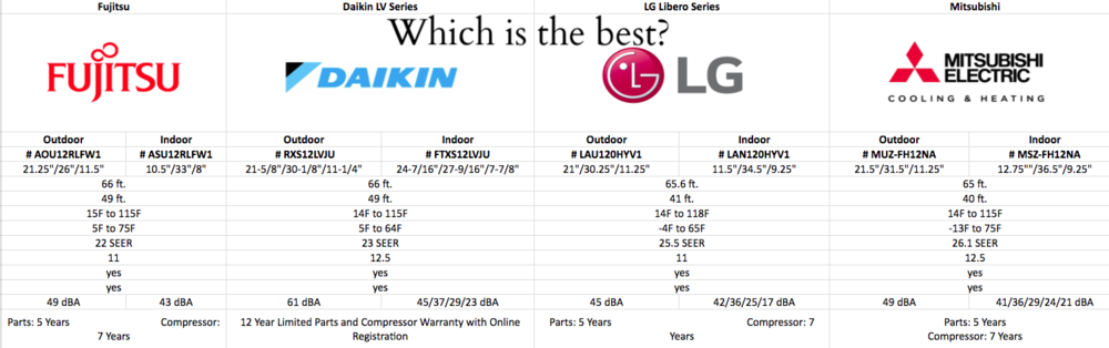 2017 Mini Split Comparison Daikin Vs Mitsubishi Vs Lg Vs