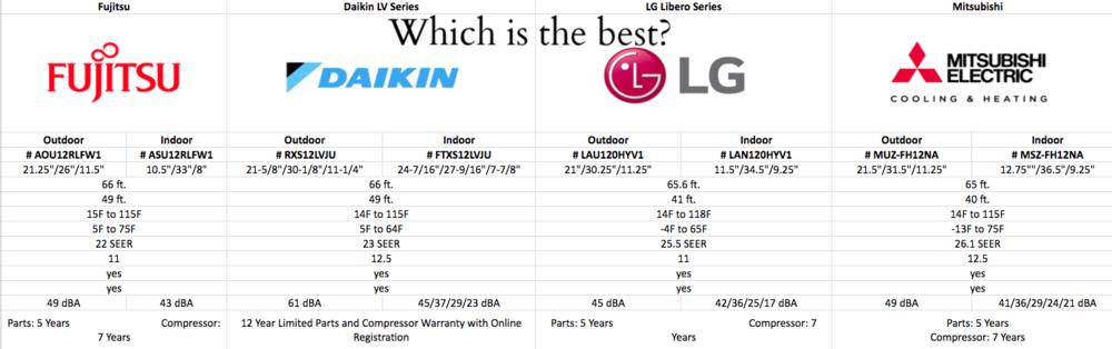 2017 Mini Split Comparison Daikin Vs. Mitsubishi Vs. LG Vs. Fujitsu Review    Ductless HVAC Systems