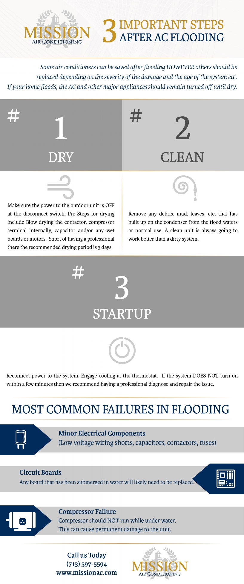 After AC Flood Infographic .jpg