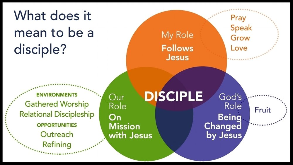 Sy walked us through this graphic explaining what it means to be a disciple.