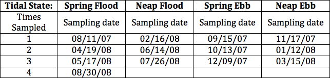 Table 1.  Year-1 dates of sampling.