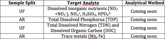 Table 2. Solutes targeted for analysis by HCOOS