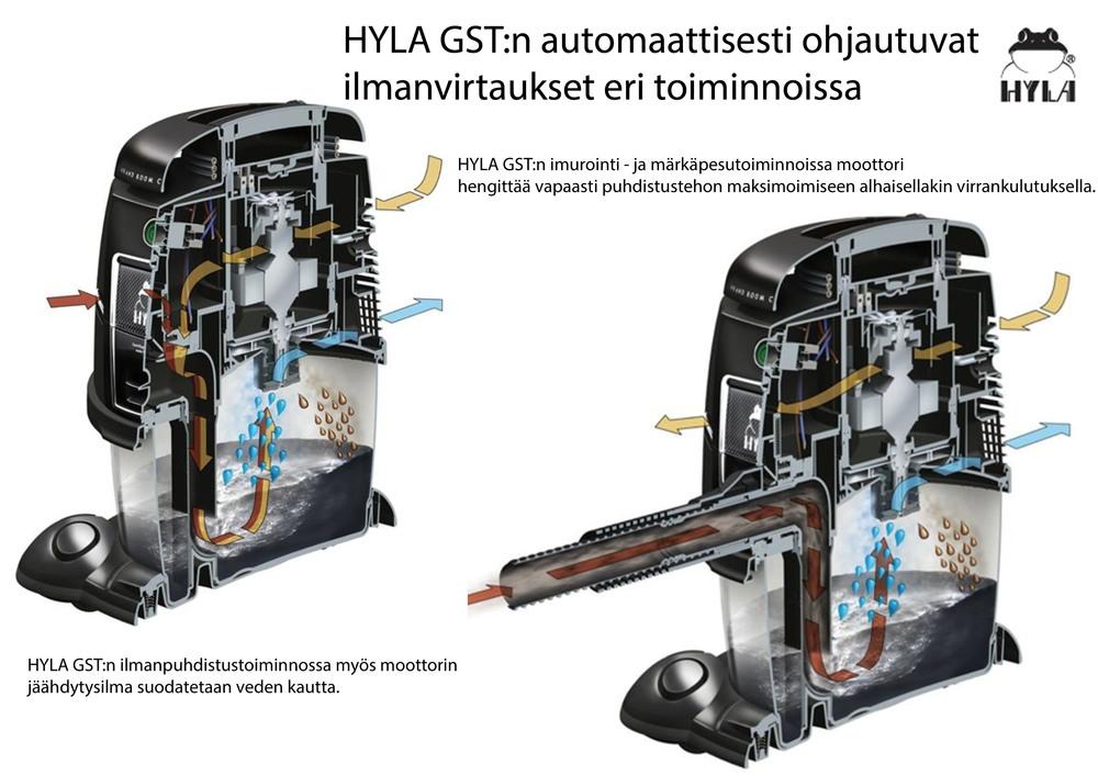 HYLA GST:n  automaattisesti ohjautuva moottori  säätää virrankulutuksen ja tehon suoritettavan toiminnon mukaan.