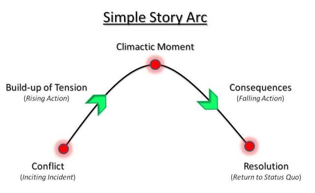 """Perché si chiama """"arc"""""""