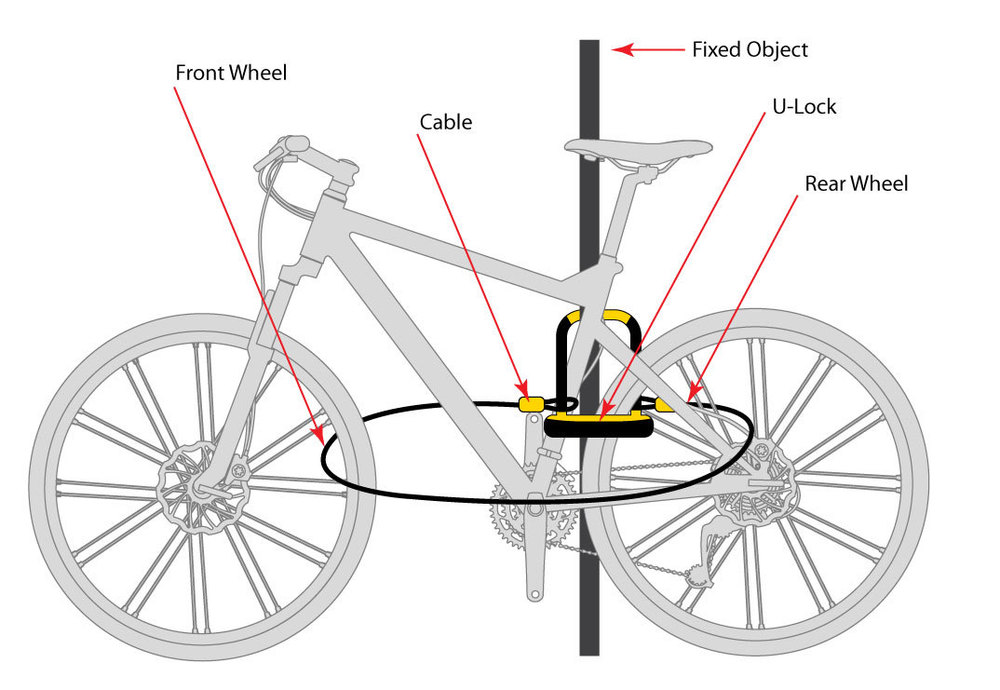 how to guides onguard bicycle and motorcycle locks. Black Bedroom Furniture Sets. Home Design Ideas