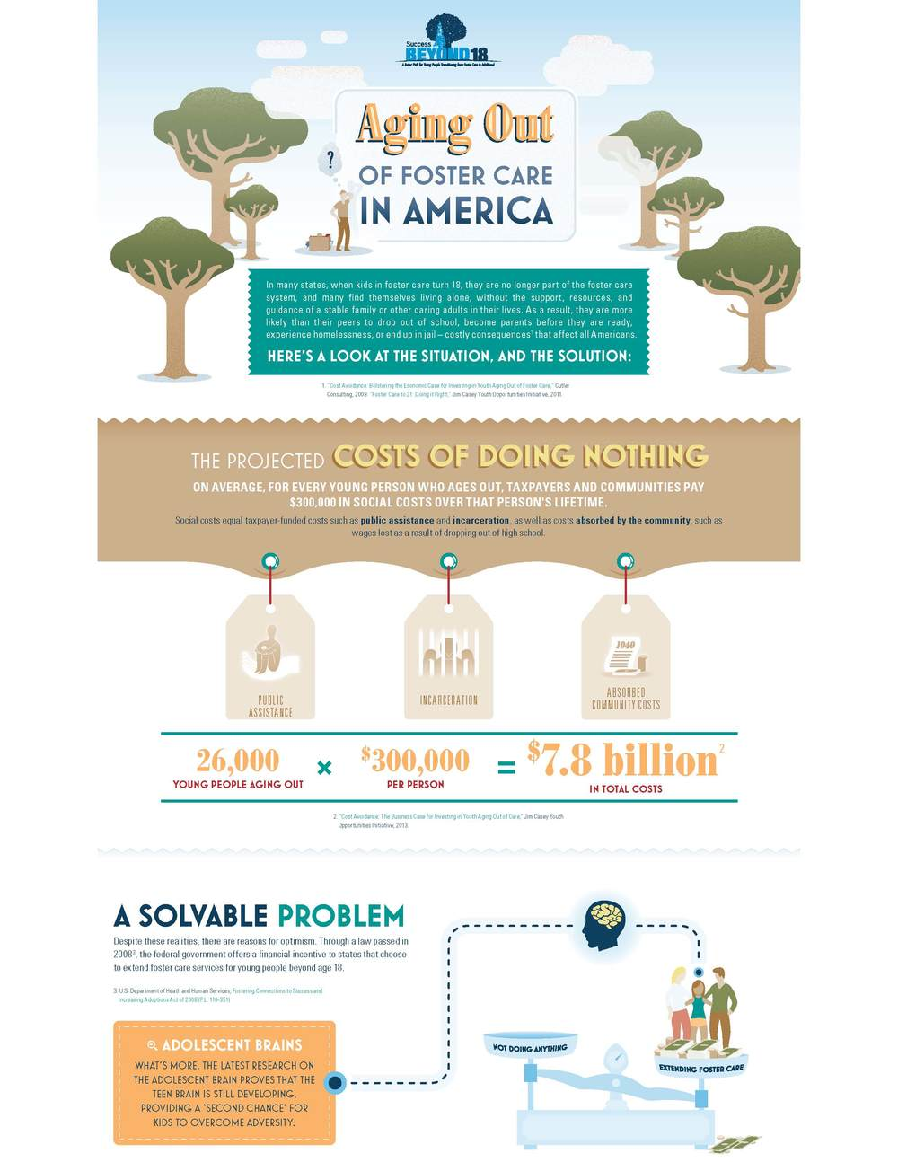 Infographic from Jim Casey Youth Opportunities Initiative