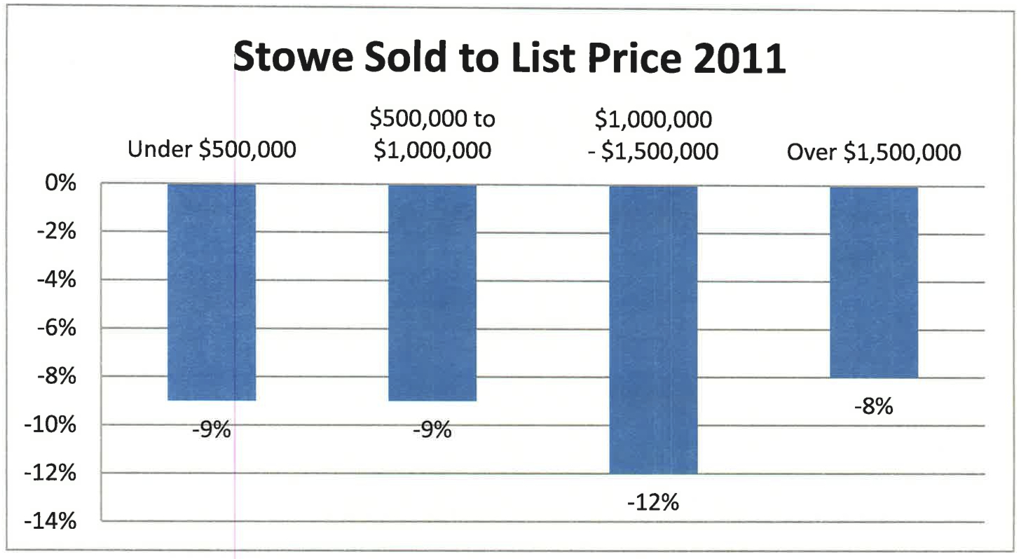 Stowe 2011 Residential Selling Prices to Listed Prices