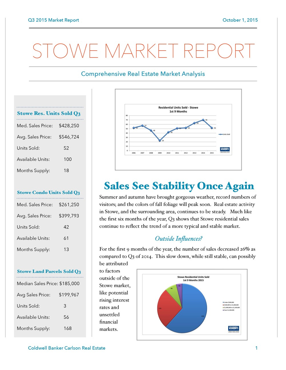Q3 2015 Stowe Market Report Final
