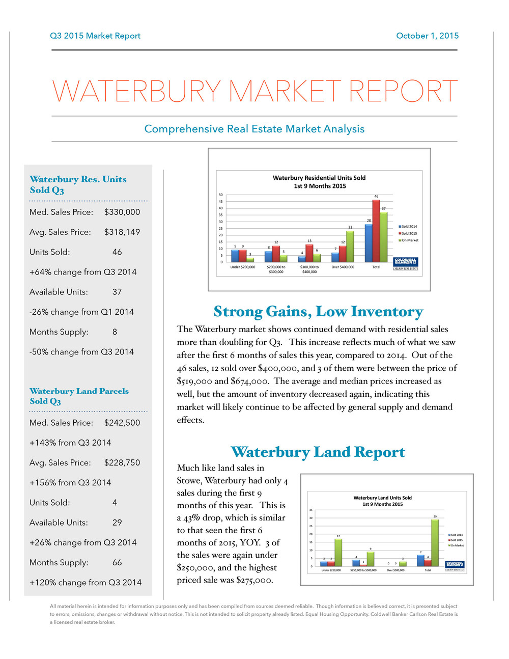 Q3 2015 Market Report Draft Waterbury