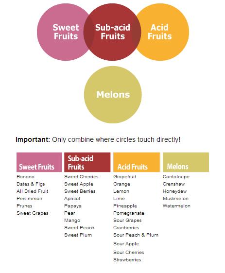 Source: http://www.acidalkalinediet.com/food-combining-chart#.UmR00_lmh8G
