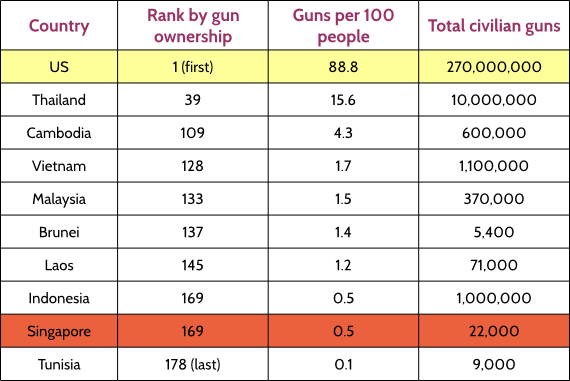 table1-While US tops, SG lags far behind %0A- in gun ownership.png