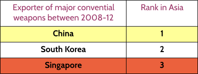 table4-While China leads, SG stands third%0A- in arms export from Asia.png