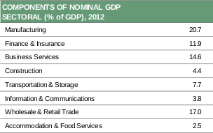 Table 1 As noted in table 1, inspite of slowdown in the Western world, manufacturing still forms one-fifth (20.7%) of Singapore's GDP.