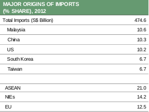 Table 5 Tables 4 and 5 denote Singapore's major imports by commodity and their origins. As expected, Singapore imports almost a fifth of its commodities from the neighbouring ASEAN countries.
