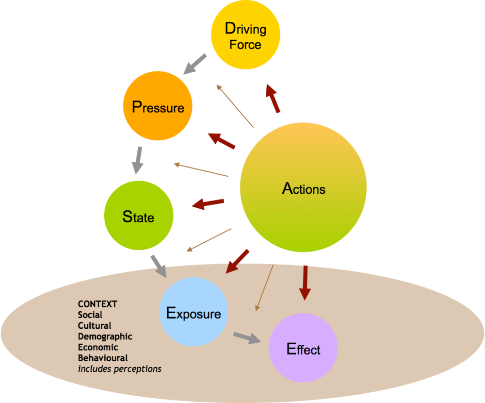 modified DPSEEA (mDPSEEA) Framework Model