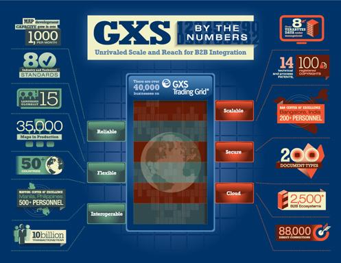 GXS Infographic