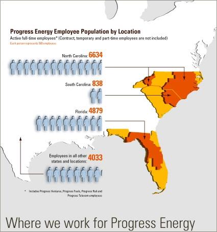 Progress Energy Employee Population