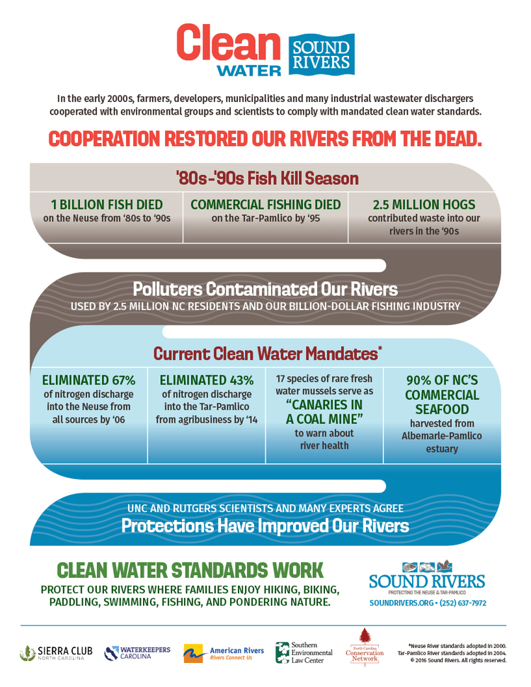 Sound Rivers Clean Water Flyer