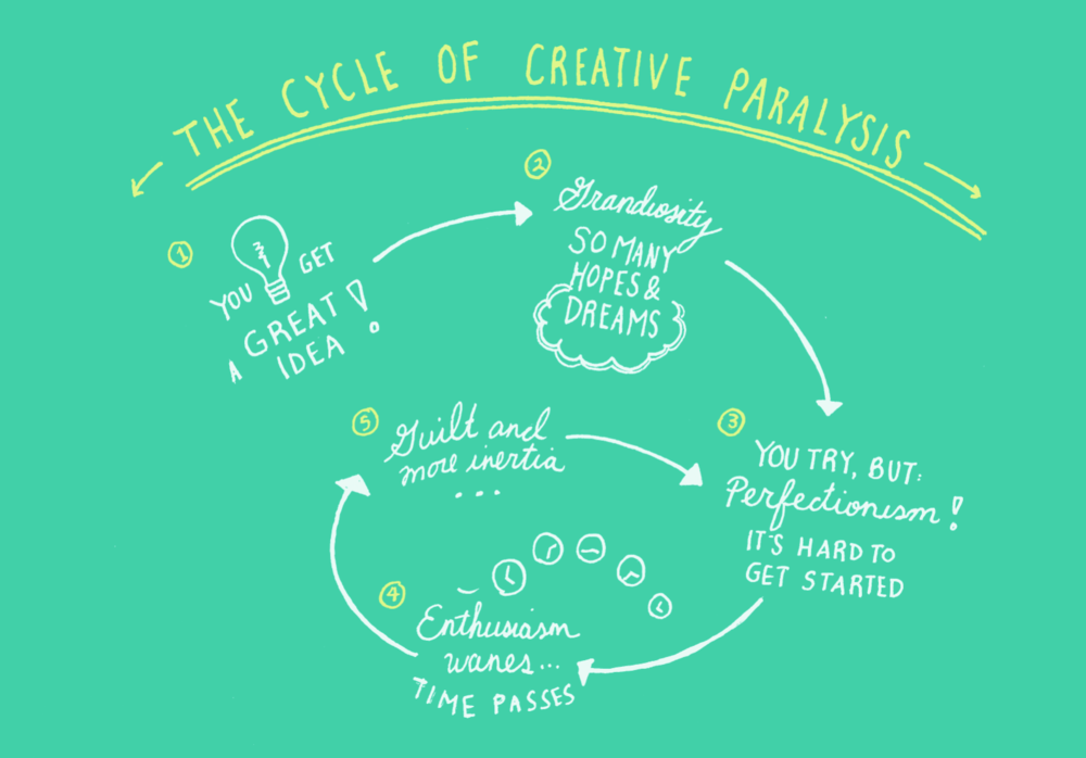 cycle of creative paralysis.png