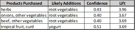 Insight from this data set: When purchasing herbs, customers also purchased root vegetables 43% of the time