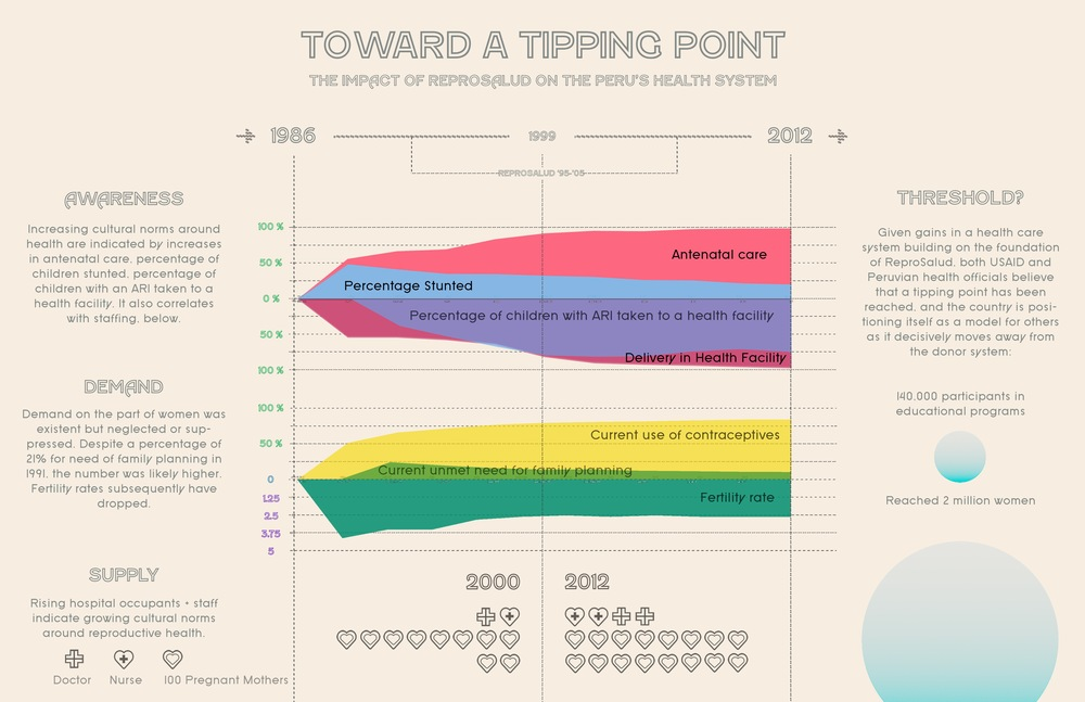 Johns Hopkins Center for Communication Programs - Visualization Back