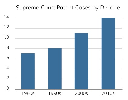SupremeCourtPatentsBy Decade.jpg