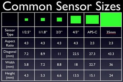 sensor-sizes.jpeg