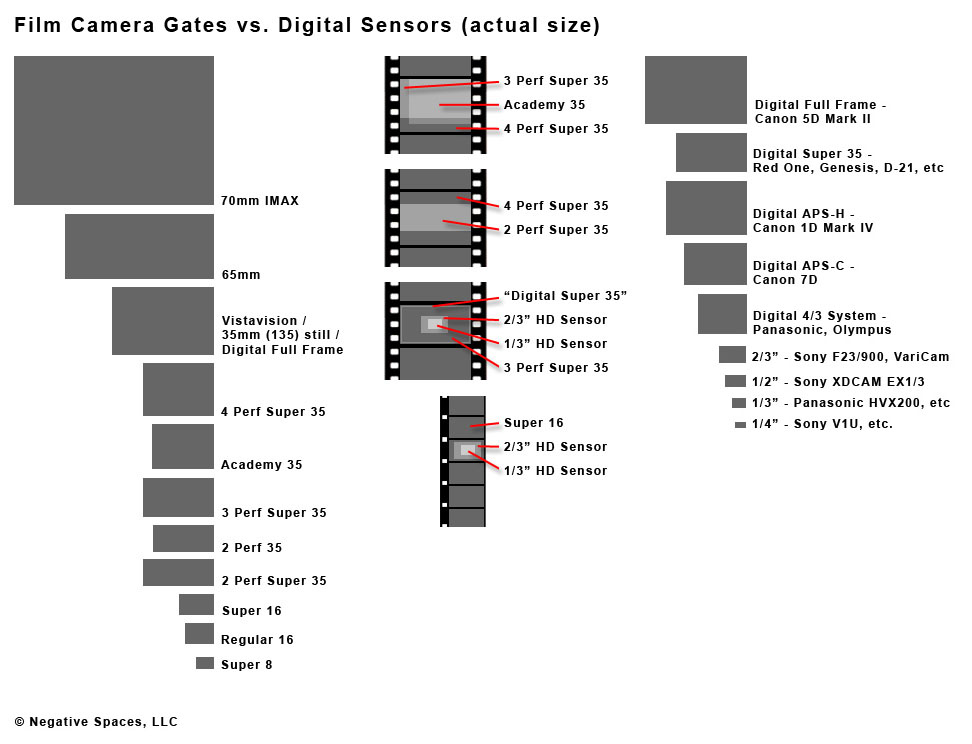 Film Camera Gates Vs Digital Sensors Bennett Cain