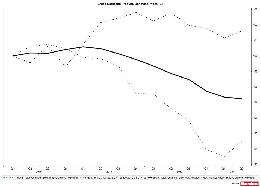 BNP, Irland, Spanien och Portugal, indexerat med startdatum Q1 2010.
