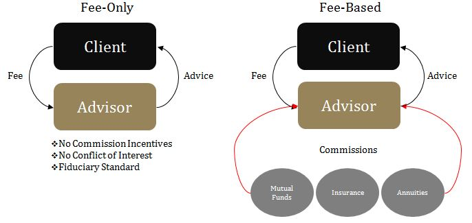 Fee-Only versus Fee-Based Financial Planning