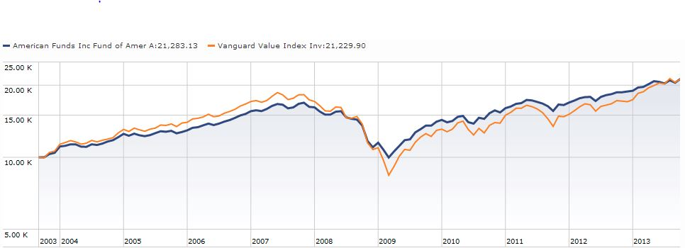 Vanguard versus American Funds - US Value.JPG