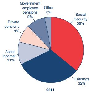 Sources of Retirement Income.JPG