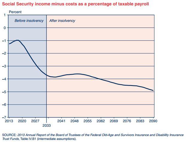 Social Security Insolvency.JPG