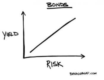 Behavior Gap Bonds.jpg