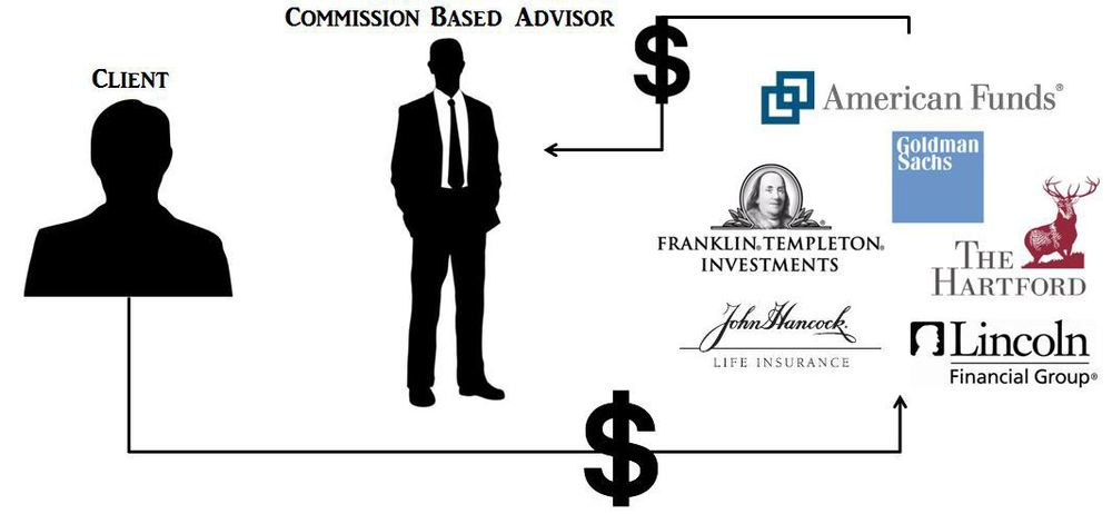 Money Flow of Commission based Advisors.JPG