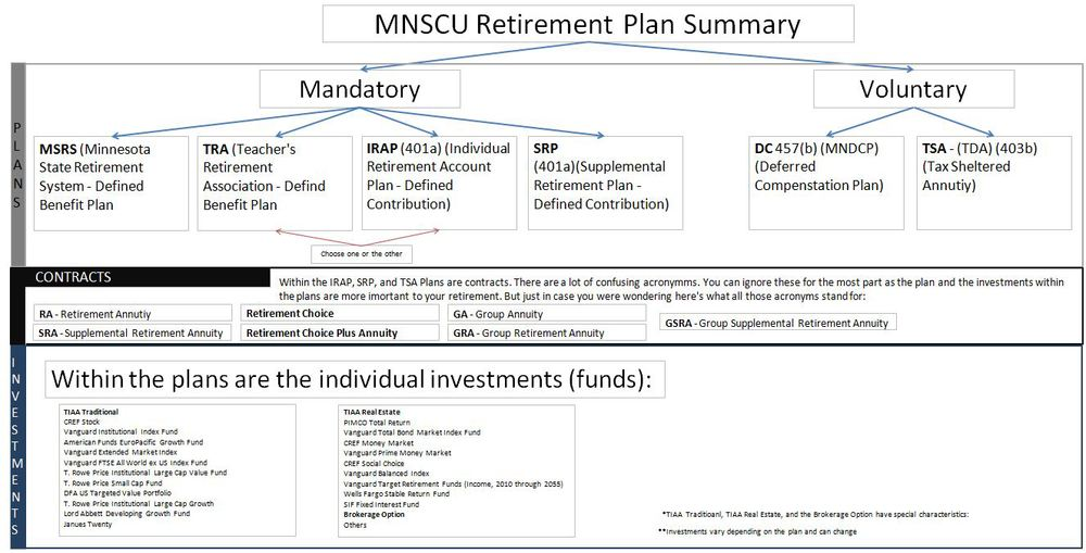 MNSCU Retirement Plan Summary.JPG