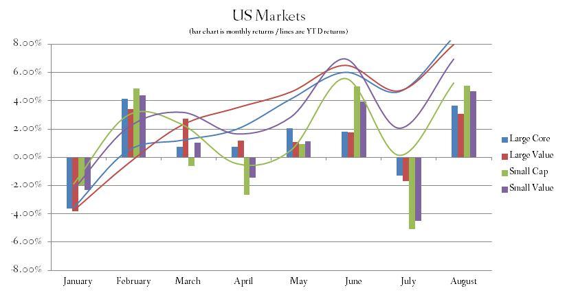 US Stock Market Index Returns August 2014