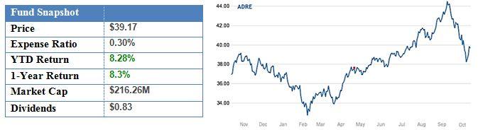 BLDRS Emerging Markets 50 ADR Index Fund.JPG