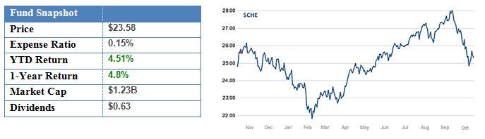 Schwab Emerging Markets Equity ETF.JPG