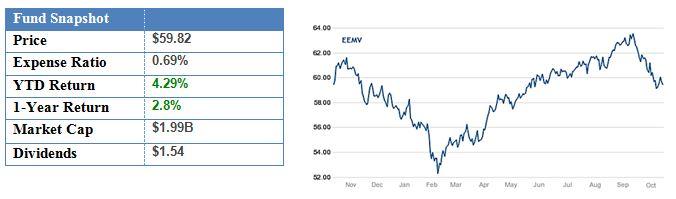 iShares MSCI Emerging Markets Minimum Volatility ETF.JPG