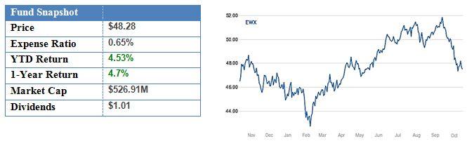 SPDR S&P Emerging Markets Small Cap ETF.JPG