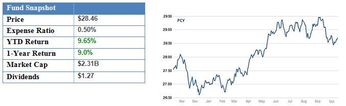 PowerShares Emerging Markets Sovereign Debt Portfolio.JPG
