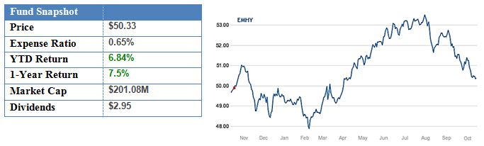 iShares Emerging Markets High Yield Bond Fund.JPG