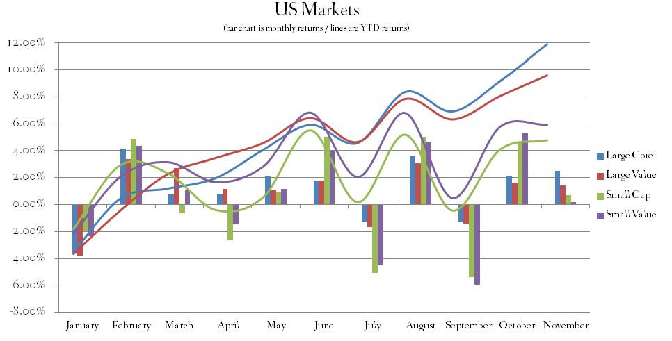 November 2014 US Stock Market Returns