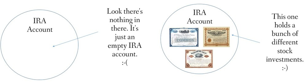 How an IRA account works